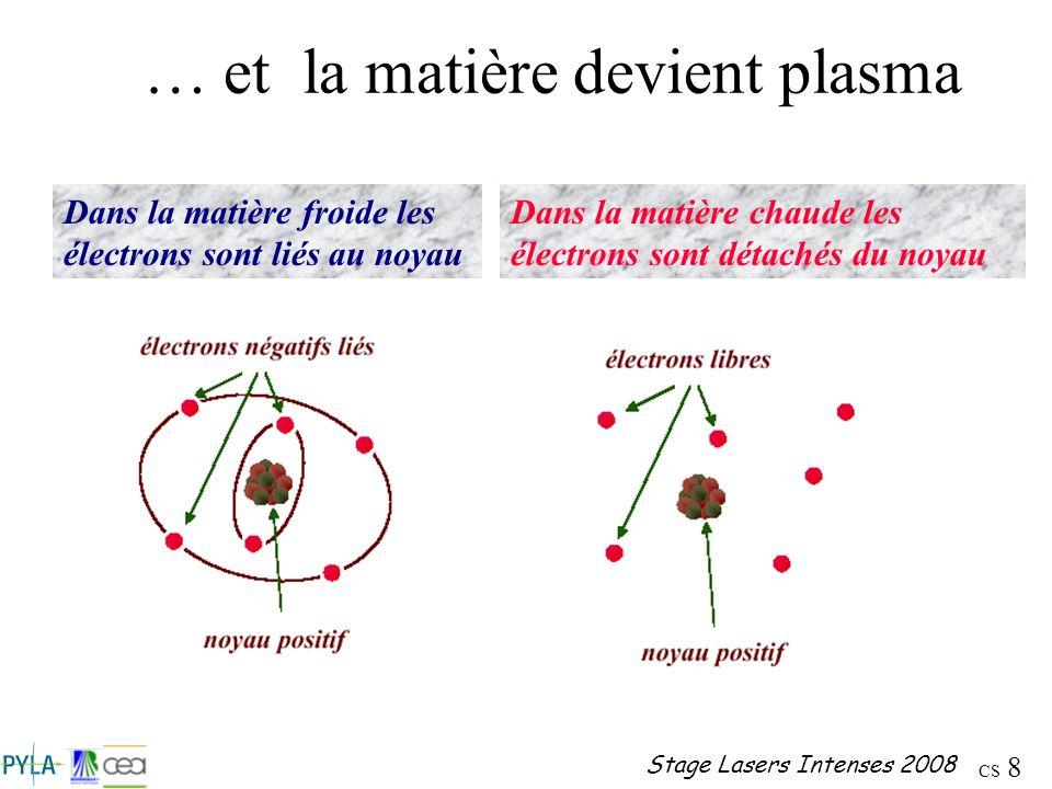 CS 8 Stage Lasers Intenses 2008 … et la matière devient plasma Dans la matière froide les électrons sont liés au noyau Dans la matière chaude les élec