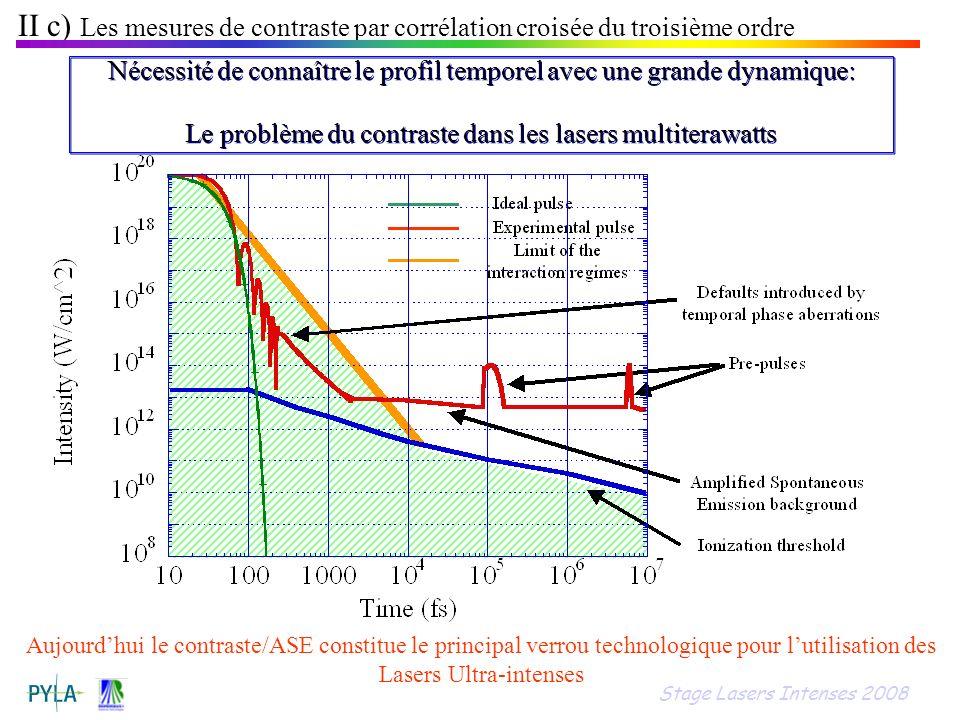 Aujourdhui le contraste/ASE constitue le principal verrou technologique pour lutilisation des Lasers Ultra-intenses Nécessité de connaître le profil t