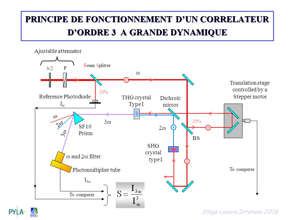 PRINCIPE DE FONCTIONNEMENT DUN CORRELATEUR DORDRE 3 A GRANDE DYNAMIQUE Beam Splitter BS SF10 Prism Reference Photodiode Dichroïc mirror SHG crystal type I Translation stage controlled by a Stepper motor 10% To computer and 2 filter Photomultiplier tube THG crystal Type I /2 P Ajustable attenuator I I 3 Stage Lasers Intenses 2008