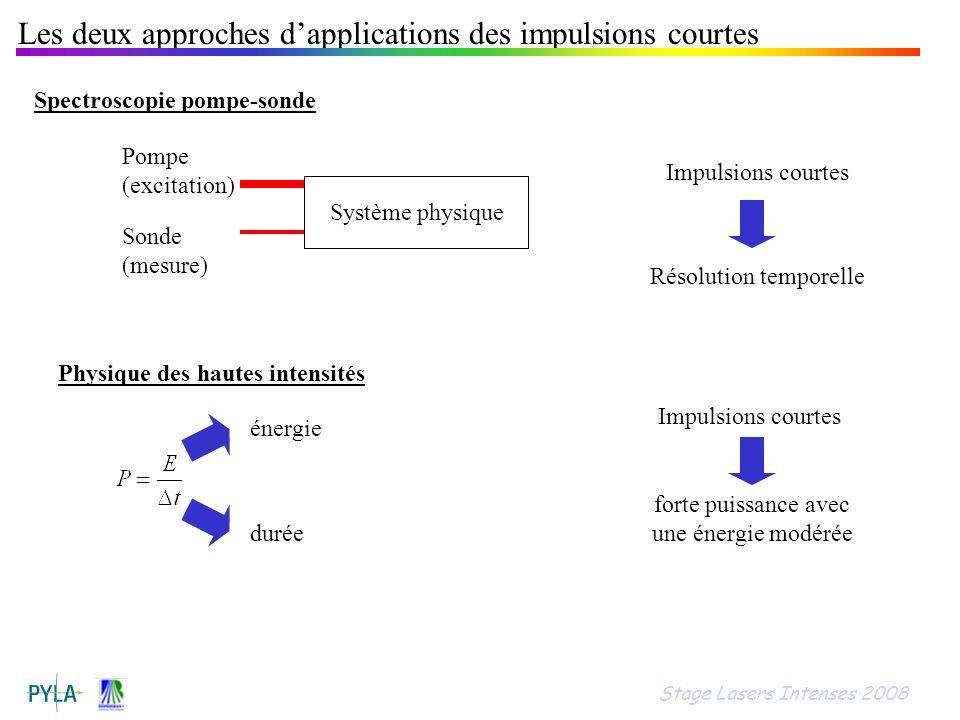 Les deux approches dapplications des impulsions courtes Spectroscopie pompe-sonde Système physique Pompe (excitation) Sonde (mesure) Résolution tempor