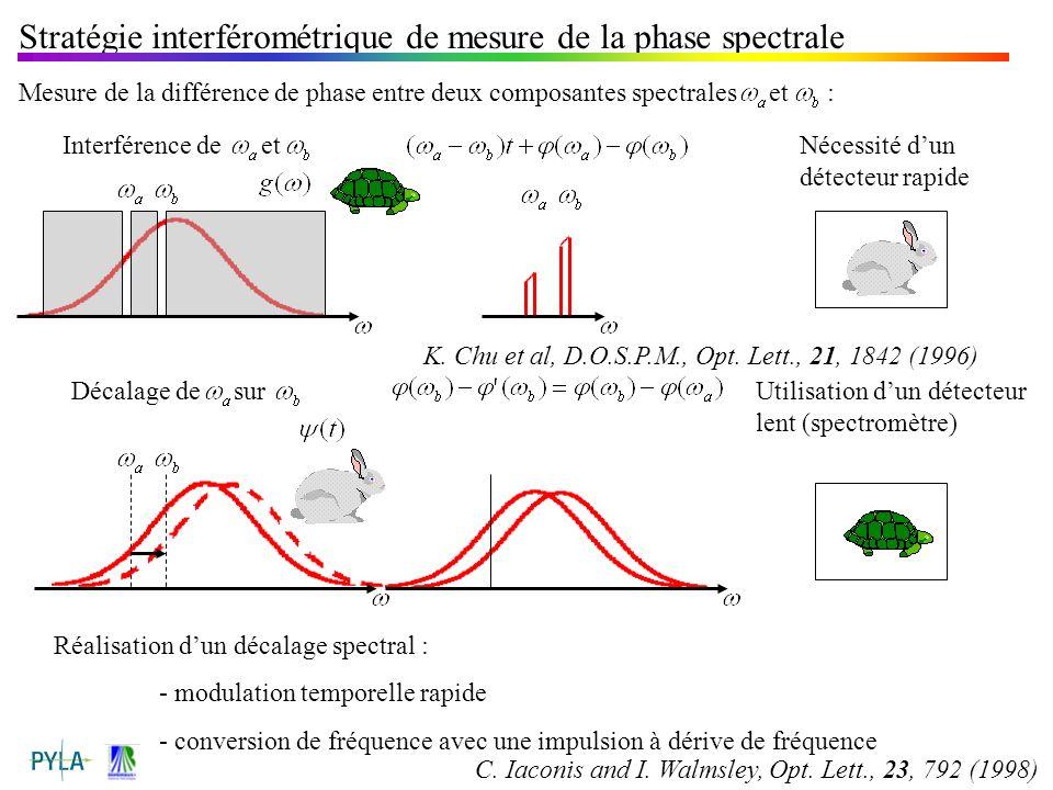 Stratégie interférométrique de mesure de la phase spectrale Mesure de la différence de phase entre deux composantes spectrales et : Interférence de et