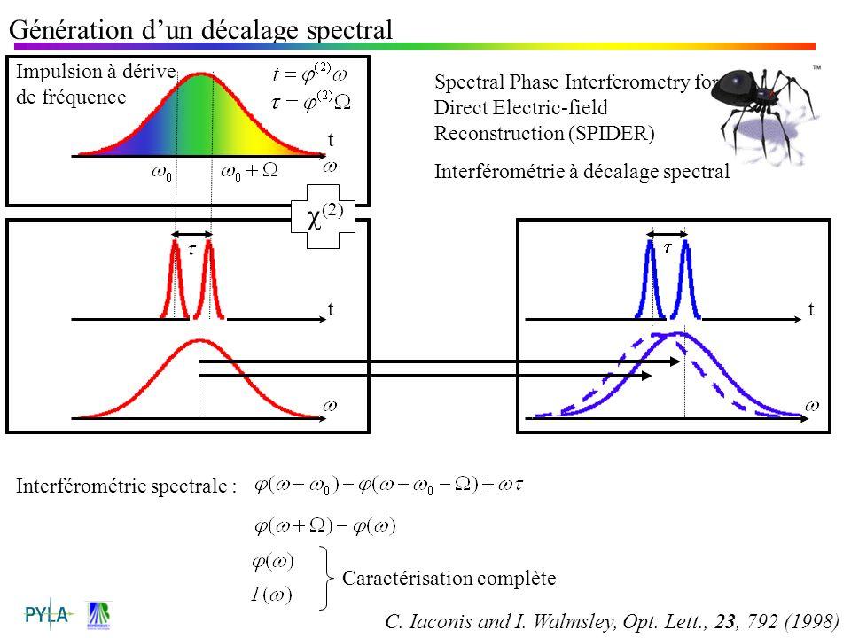 t Impulsion à dérive de fréquence Génération dun décalage spectral Spectral Phase Interferometry for Direct Electric-field Reconstruction (SPIDER) Int