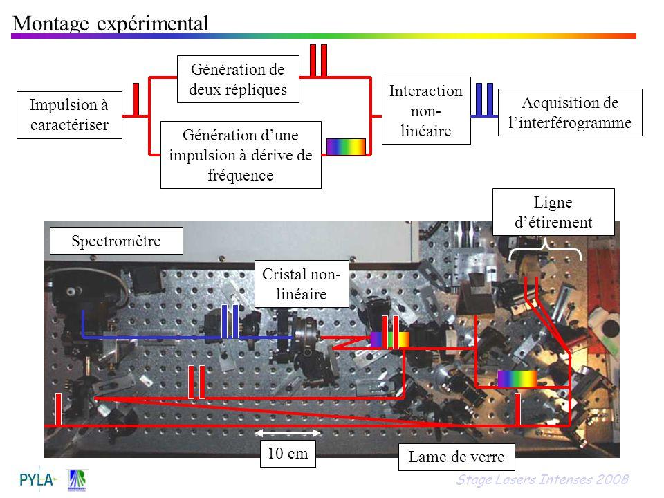 10 cm Montage expérimental Impulsion à caractériser Spectromètre Cristal non- linéaire Interaction non- linéaire Acquisition de linterférogramme Ligne