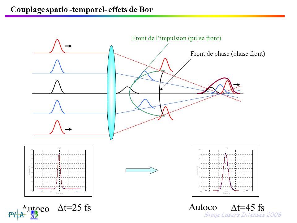 Front de limpulsion (pulse front) Front de phase (phase front) Autoco t=25 fs Autoco t=45 fs Couplage spatio -temporel- effets de Bor Stage Lasers Int