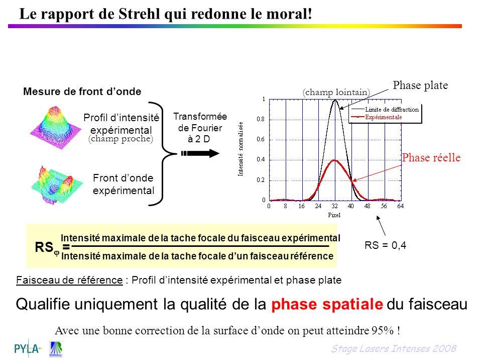 Le rapport de Strehl qui redonne le moral! Profil dintensité expérimental Front donde expérimental Mesure de front donde (champ proche) (champ lointai