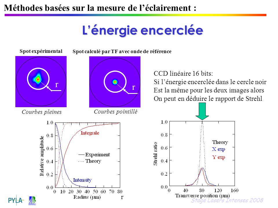 Méthodes basées sur la mesure de léclairement : Spot expérimental r r r Spot calculé par TF avec onde de référence Courbes pleines CCD linéaire 16 bit