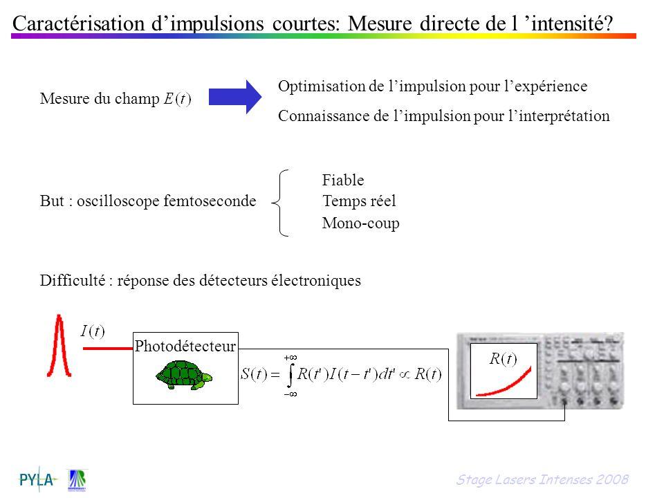 Caractérisation dimpulsions courtes: Mesure directe de l intensité? But : oscilloscope femtoseconde Fiable Temps réel Mono-coup Optimisation de limpul