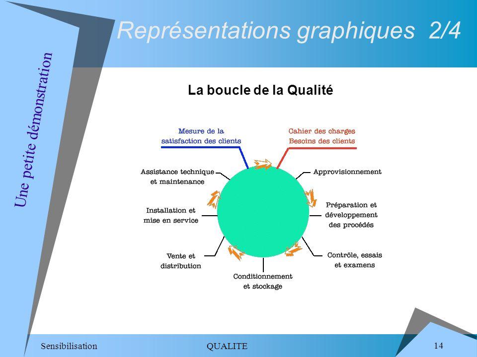 Sensibilisation QUALITE 14 Une petite démonstration Représentations graphiques 2/4 La boucle de la Qualité