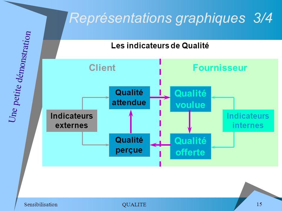 Sensibilisation QUALITE 15 Qualité voulue Qualité attendue Qualité offerte Qualité perçue Indicateurs internes Indicateurs externes FournisseurClient