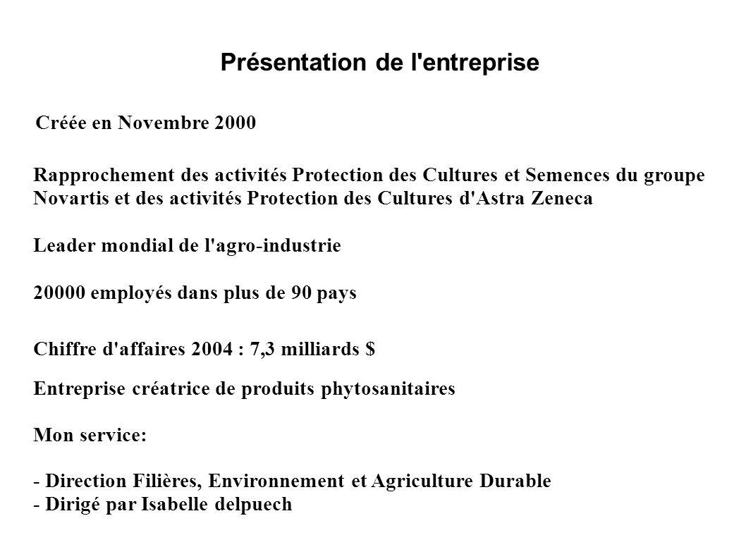 Présentation de l'entreprise Créée en Novembre 2000 Rapprochement des activités Protection des Cultures et Semences du groupe Novartis et des activité
