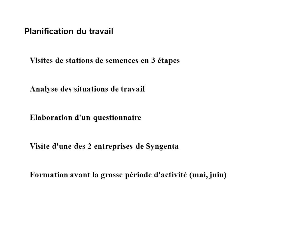 Planification du travail Visites de stations de semences en 3 étapes Analyse des situations de travail Elaboration d'un questionnaire Visite d'une des