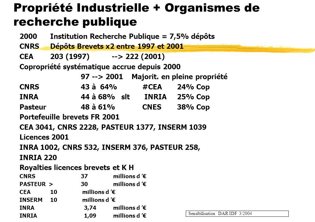 INPI-Sensibilisation Permanence 03/2004