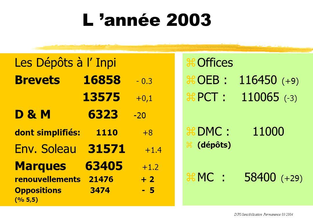 L année 2003 zLes Dépôts à l Inpi zBrevets 16858 - 0.3 z 13575 +0,1 zD & M 6323 -20 zdont simplifiés: 1110 +8 zEnv.