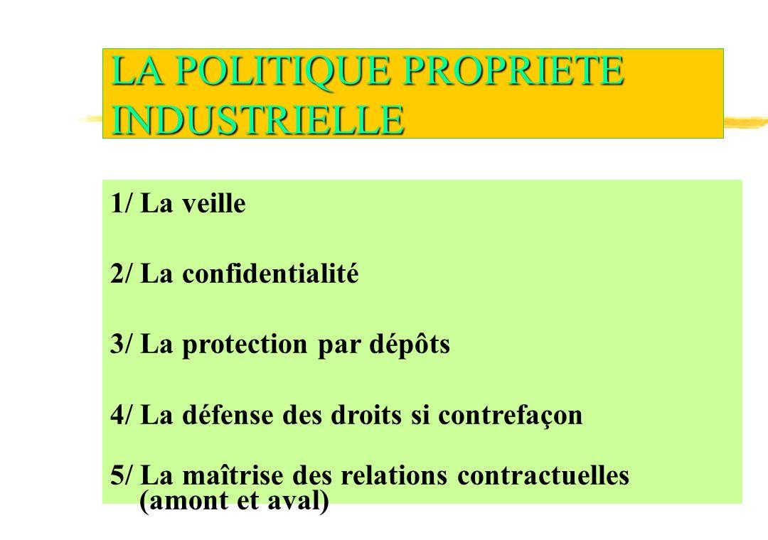 LA PROPRIETE INTELLECTUELLE Ensemble de règles pour la protection Des Droits de Propriété Industrielle Des Droits d Auteur (Livre 1) Du Savoir Faire BREVETS (Livre 6 Titre 1) Dessins et Modèles (Livre 5) Marques (Livre7 Titre 2) Nom commercial Enseigne Concurrence Déloyale (1382CC) 1 Droits sur les CREATIONS 2 Droits sur les SIGNES DISTINCTIFS 3 Droits de CLIENTELE caractérisés par : EXCLUSIVITE Opposables à tous Durée Limitée