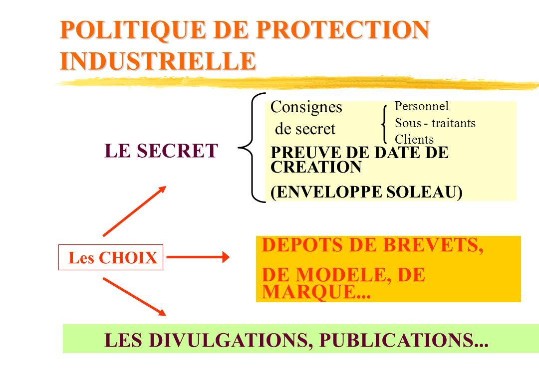 POLITIQUE DE PROTECTION INDUSTRIELLE Les CHOIX DEPOTS DE BREVETS, DE MODELE, DE MARQUE...