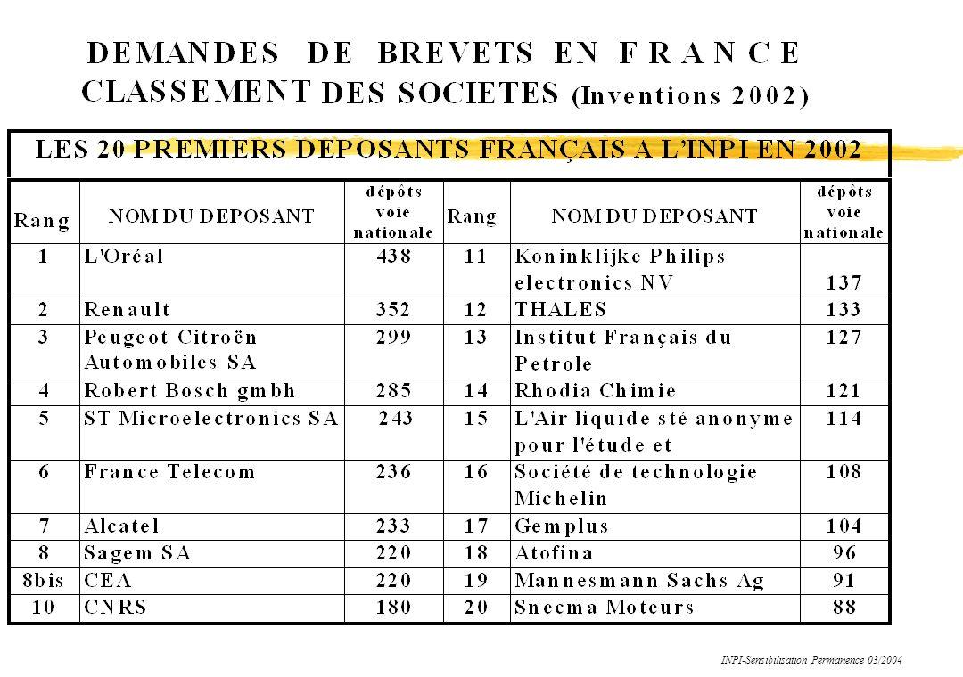 L ENVELOPPE SOLEAU EN MATIERE DE BREVET DROIT DE POSSESSION PERSONNELLE ANTERIEURE (Loi 613.7) NE PEUT ETRE TRANSMIS QU AVEC L ENTREPRISE VALABLE POUR LA FRANCE DUREE DE GARDIENNAGE : EN MATIERE DE PROPRIETE LITTERAIRE ET ARTISTIQUE 5 ANS RENOUVELABLE UNE FOIS Délégation INPI-PARIS Formation Permanence 10/2000 Moyen de preuve de date de création