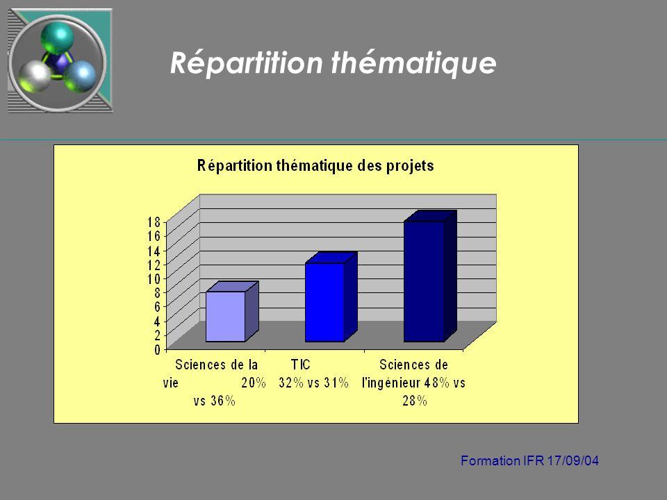 Formation IFR 17/09/04 Répartition thématique