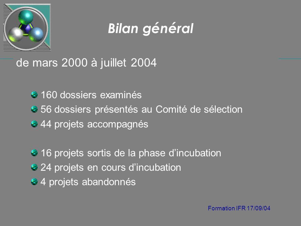 Formation IFR 17/09/04 Bilan général de mars 2000 à juillet 2004 160 dossiers examinés 56 dossiers présentés au Comité de sélection 44 projets accompa