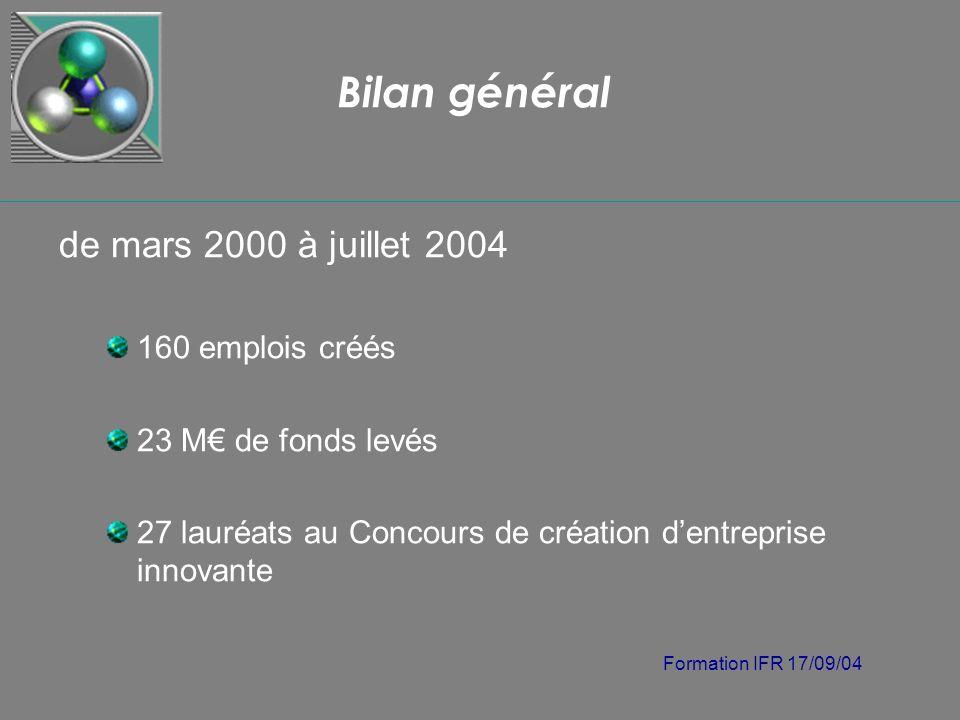 Formation IFR 17/09/04 Bilan général de mars 2000 à juillet 2004 160 emplois créés 23 M de fonds levés 27 lauréats au Concours de création dentreprise