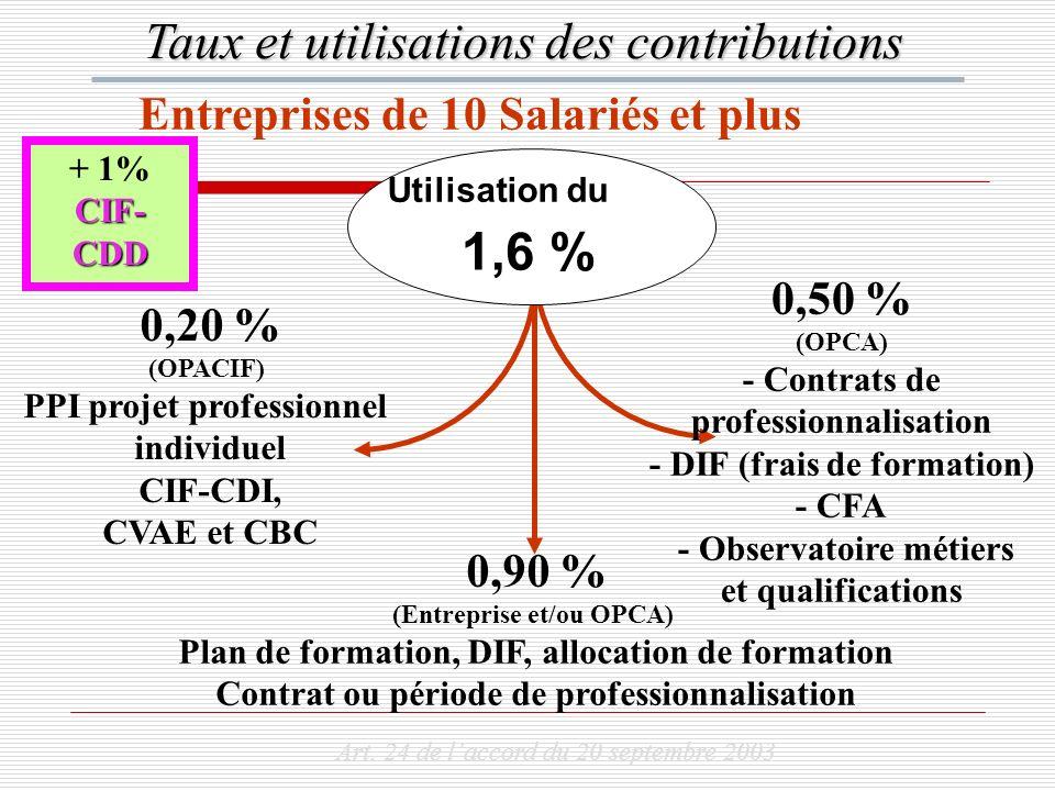 Utilisation du 1,6 % 0,50 % (OPCA) - Contrats de professionnalisation - DIF (frais de formation) - CFA - Observatoire métiers et qualifications 0,90 %