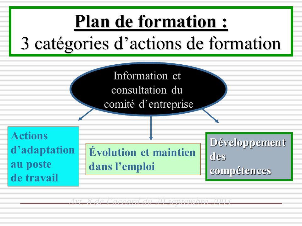 Plan de formation : 3 catégories dactions de formation Actions dadaptation au poste de travail Évolution et maintien dans lemploi Développement des co