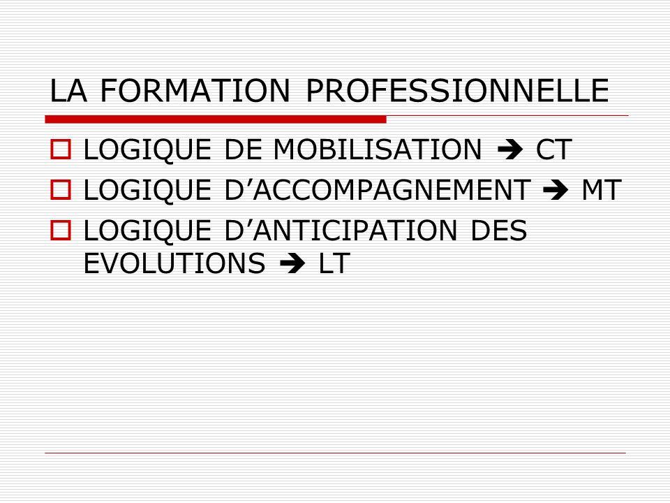 LA FORMATION PROFESSIONNELLE LOGIQUE DE MOBILISATION CT LOGIQUE DACCOMPAGNEMENT MT LOGIQUE DANTICIPATION DES EVOLUTIONS LT