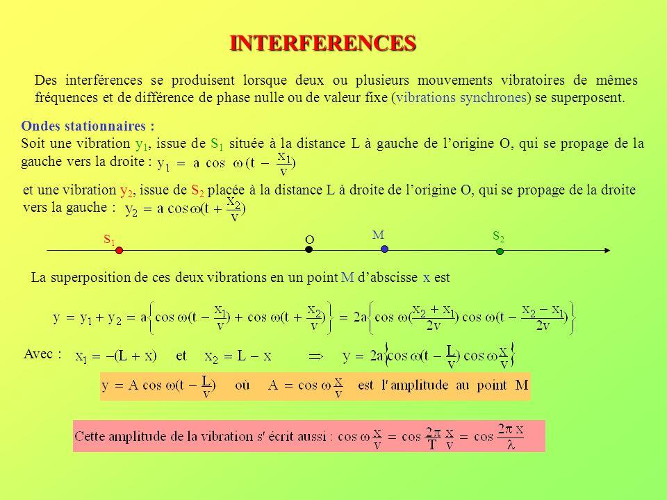 En fonction du temps, la vibration est décrite par : La période de la vibration est la même en tous les points de laxe La phase est la même en tous les points de laxe Lamplitude du mouvement dépend de labscisse x L Dans le cas dune corde vibrante, de longueur L, fixée à ses deux extrémités, la vibration qui se propage est réfléchie et son amplitude change de signe (changement de phase de ).