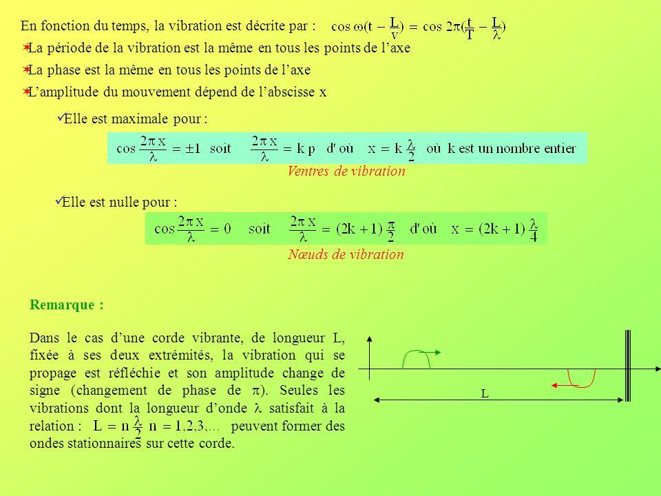 En fonction du temps, la vibration est décrite par : La période de la vibration est la même en tous les points de laxe La phase est la même en tous le