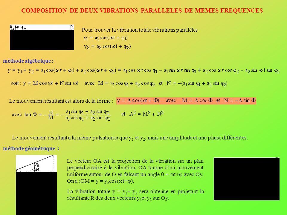 COMPOSITION DE DEUX VIBRATIONS PARALLELES DE MEMES FREQUENCES Pour trouver la vibration totale vibrations parallèles méthode algébrique : Le mouvement résultant est alors de la forme : Le mouvement résultant a la même pulsation que y 1 et y 2, mais une amplitude et une phase différentes.