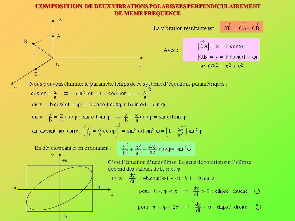 Cas particuliers : y x O La vibration résultante est polarisée rectilignement et définit ainsi le plan de polarisation y x O Cette ellipse devient un cercle si a = b.