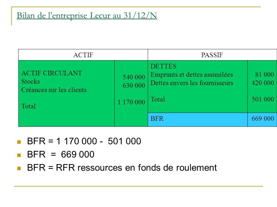 Bilan de lentreprise Lecur au 31/12/N BFR = 1 170 000 - 501 000 BFR = 669 000 BFR = RFR ressources en fonds de roulement ACTIFPASSIF ACTIF CIRCULANT Stocks Créances sur les clients Total 540 000 630 000 1 170 000 DETTES Emprunts et dettes assimilées Dettes envers les fournisseurs Total 81 000 420 000 501 000 BFR669 000