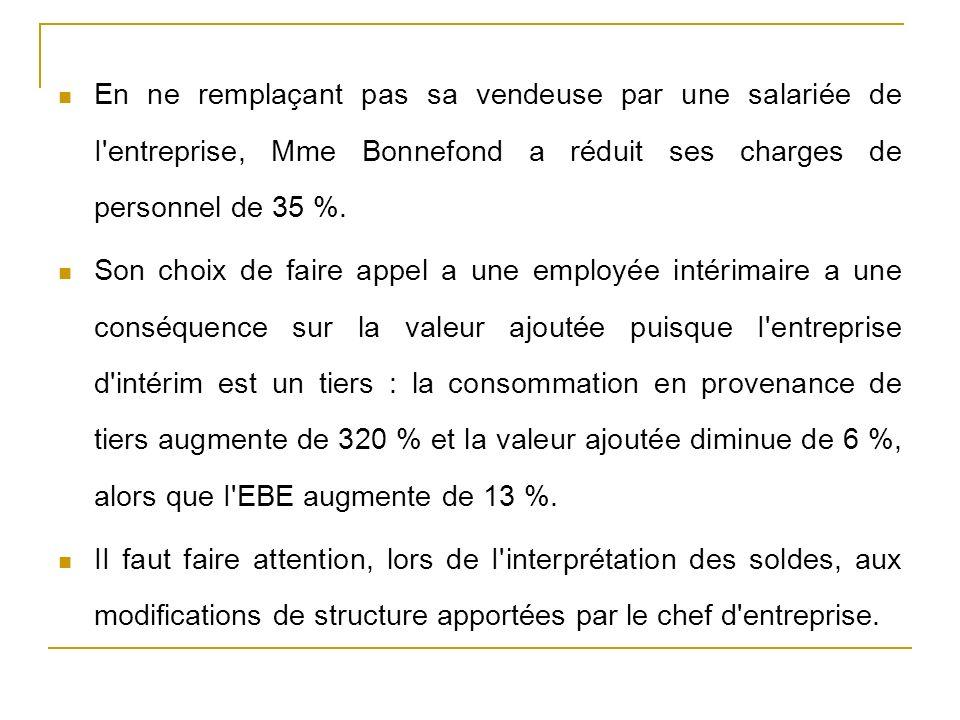 En ne remplaçant pas sa vendeuse par une salariée de I entreprise, Mme Bonnefond a réduit ses charges de personnel de 35 %.