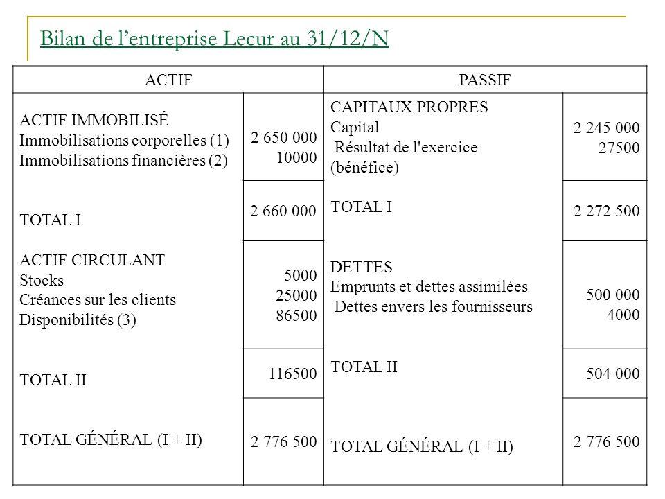 Bilan de lentreprise Lecur au 31/12/N ACTIFPASSIF ACTIF IMMOBILISÉ Immobilisations corporelles (1) Immobilisations financières (2) TOTAL I ACTIF CIRCULANT Stocks Créances sur les clients Disponibilités (3) TOTAL II TOTAL GÉNÉRAL (I + II) 2 650 000 10000 CAPITAUX PROPRES Capital Résultat de l exercice (bénéfice) TOTAL I DETTES Emprunts et dettes assimilées Dettes envers les fournisseurs TOTAL II TOTAL GÉNÉRAL (I + II) 2 245 000 27500 2 660 0002 272 500 5000 25000 86500 500 000 4000 116500504 000 2 776 500