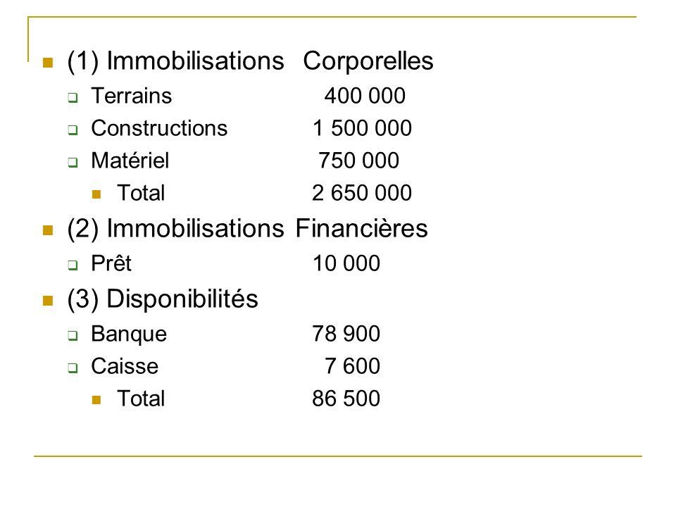 (1) Immobilisations Corporelles Terrains 400 000 Constructions1 500 000 Matériel 750 000 Total2 650 000 (2) Immobilisations Financières Prêt 10 000 (3) Disponibilités Banque 78 900 Caisse 7 600 Total86 500