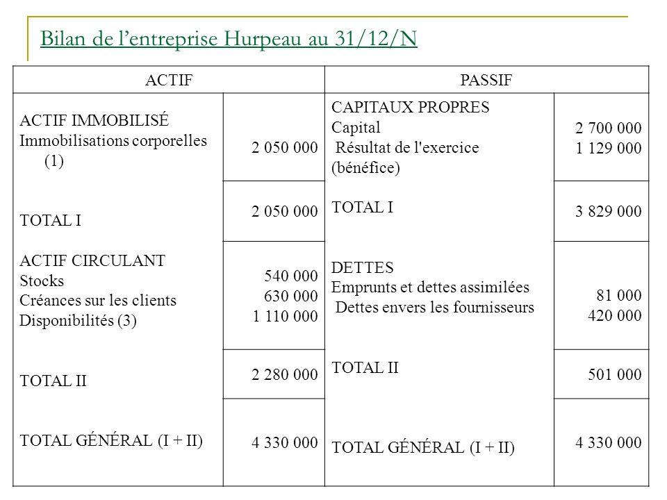 Bilan de lentreprise Hurpeau au 31/12/N ACTIFPASSIF ACTIF IMMOBILISÉ Immobilisations corporelles (1) TOTAL I ACTIF CIRCULANT Stocks Créances sur les clients Disponibilités (3) TOTAL II TOTAL GÉNÉRAL (I + II) 2 050 000 CAPITAUX PROPRES Capital Résultat de l exercice (bénéfice) TOTAL I DETTES Emprunts et dettes assimilées Dettes envers les fournisseurs TOTAL II TOTAL GÉNÉRAL (I + II) 2 700 000 1 129 000 2 050 0003 829 000 540 000 630 000 1 110 000 81 000 420 000 2 280 000501 000 4 330 000