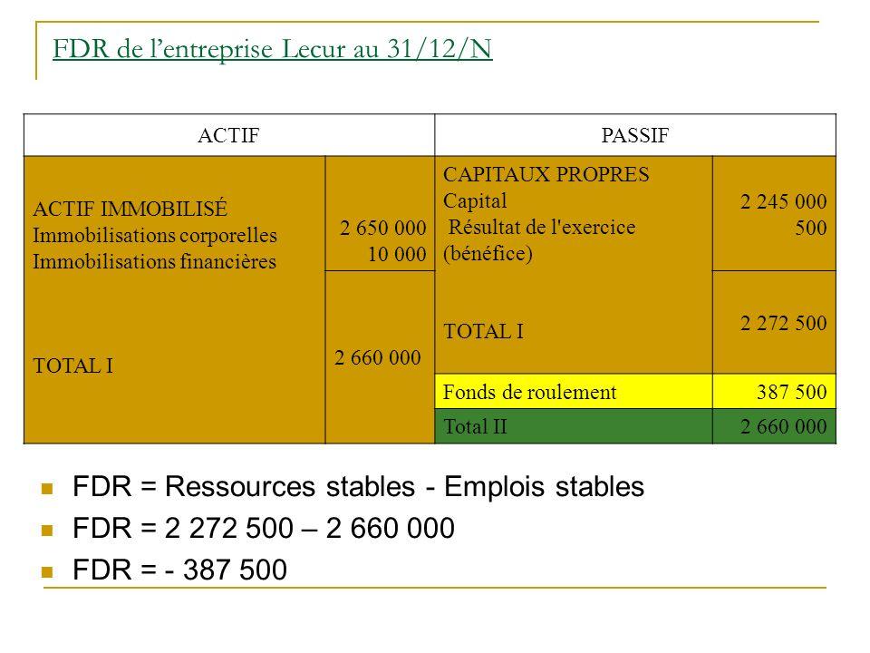 FDR de lentreprise Lecur au 31/12/N FDR = Ressources stables - Emplois stables FDR = 2 272 500 – 2 660 000 FDR = - 387 500 ACTIFPASSIF ACTIF IMMOBILISÉ Immobilisations corporelles Immobilisations financières TOTAL I 2 650 000 10 000 CAPITAUX PROPRES Capital Résultat de l exercice (bénéfice) TOTAL I 2 245 000 500 2 660 000 2 272 500 Fonds de roulement 387 500 Total II 2 660 000