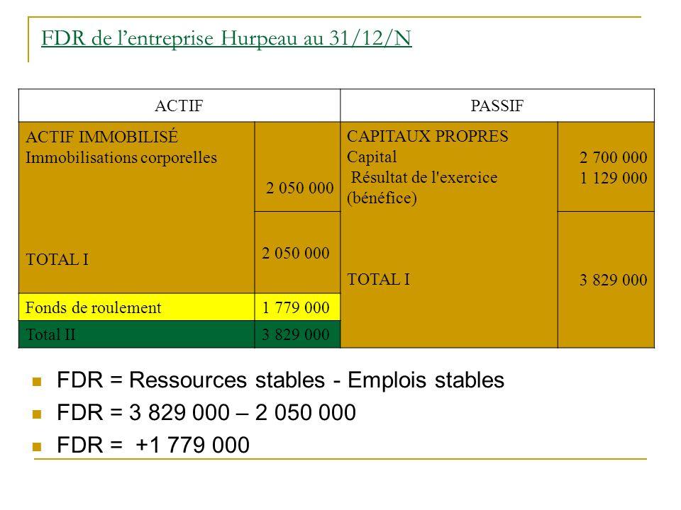 FDR de lentreprise Hurpeau au 31/12/N FDR = Ressources stables - Emplois stables FDR = 3 829 000 – 2 050 000 FDR = +1 779 000 ACTIFPASSIF ACTIF IMMOBILISÉ Immobilisations corporelles TOTAL I 2 050 000 CAPITAUX PROPRES Capital Résultat de l exercice (bénéfice) TOTAL I 2 700 000 1 129 000 2 050 000 3 829 000 Fonds de roulement1 779 000 Total II3 829 000