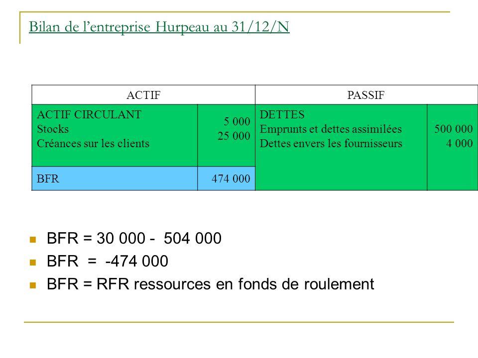 Bilan de lentreprise Hurpeau au 31/12/N BFR = 30 000 - 504 000 BFR = -474 000 BFR = RFR ressources en fonds de roulement ACTIFPASSIF ACTIF CIRCULANT Stocks Créances sur les clients 5 000 25 000 DETTES Emprunts et dettes assimilées Dettes envers les fournisseurs 500 000 4 000 BFR 474 000