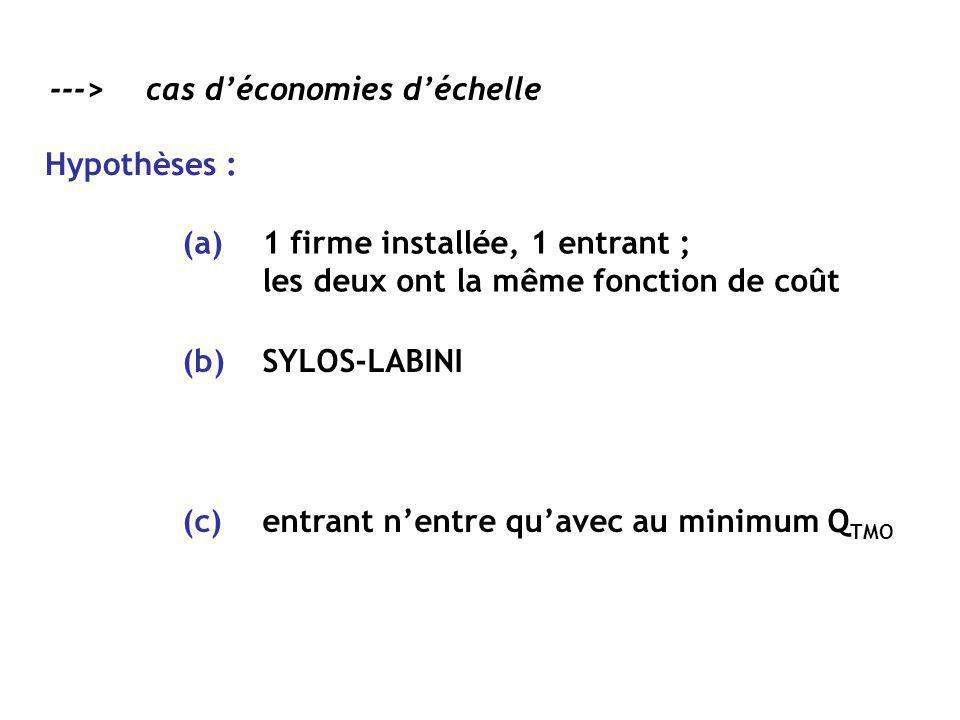 --->cas déconomies déchelle Hypothèses : SYLOS-LABINI(b) 1 firme installée, 1 entrant ; les deux ont la même fonction de coût (a) entrant nentre quave