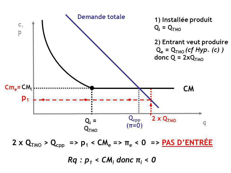 q c, p CM Demande totale Q cpp (π=0) Q i = Q TMO CM i =Cm e p1p1 p L est tel que Q L = Q cpp - Q TMO 2 x Q TMO si Installée produit Qi=Q TMO et entrant aussi : Q = 2xQ TMO => π e >0 (p 1 >CM e ) => ENTRÉE Pour bloquer lentrée, installée doit produire Q i =Q L ( p L ) telle que prix après lentrée entraîne π e = 0 ; Q L tel que Q i + Q TMO = Q cpp Qe = Q TMO Q i =Q L pLpL 2) Si entrant produit Q TMO Q = Q cpp => p 1 = CM e donc π e = 0 donc ENTRÉE BLOQUÉE 1) Installée produit Q L donc p = p L Rq : si Q i =Q L + (p L - => π e <0 si entrée =p 1 =Q