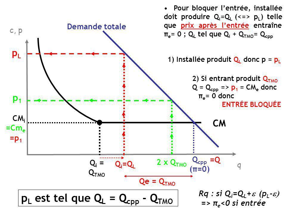 Hypothèses : SYLOS-LABINI(b) 1 firme installée, 1 entrant ; les deux ont la même fonction de coût (a) entrant nentre quavec au minimum Q TMO (c) => Entrant accepte dentrer avec Q e < Q TMO Prix-limite est tel que lentrant ne peut entrer avec un profit positif = le prix après entrée sera inférieur au CM e quelle que soit Q e