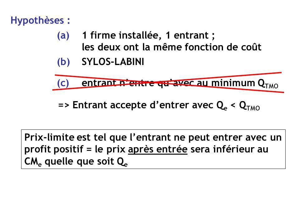 q c, p Demande Totale si Q i =Q TMO : entrant ne peut pas produire Q TMO 2xQ TMO Q cpp MAIS peut produire Q e <Q TMO donc Q=Q i +Q e et π e >0 (p 1 > CM e ) => ENTRÉE Q i = Q TMO CM i QeQe Q p1p1 Demande résiduelle e Dem.