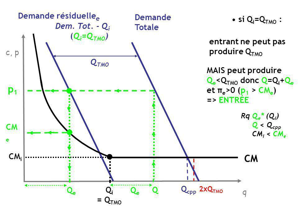 QeQe Q p1p1 Q i >Q TMO : entrant ne peut pas produire Q TMO MAIS peut toujours produire Q e 0 (p 1 >CM e ) => ENTRÉE (Q i = Q TMO ) Q TMO q c, p Demande Totale 2xQ TMO Q cpp CM Q TM O QiQi CM i QiQi QeQe CM e Demande résiduelle e Dem.