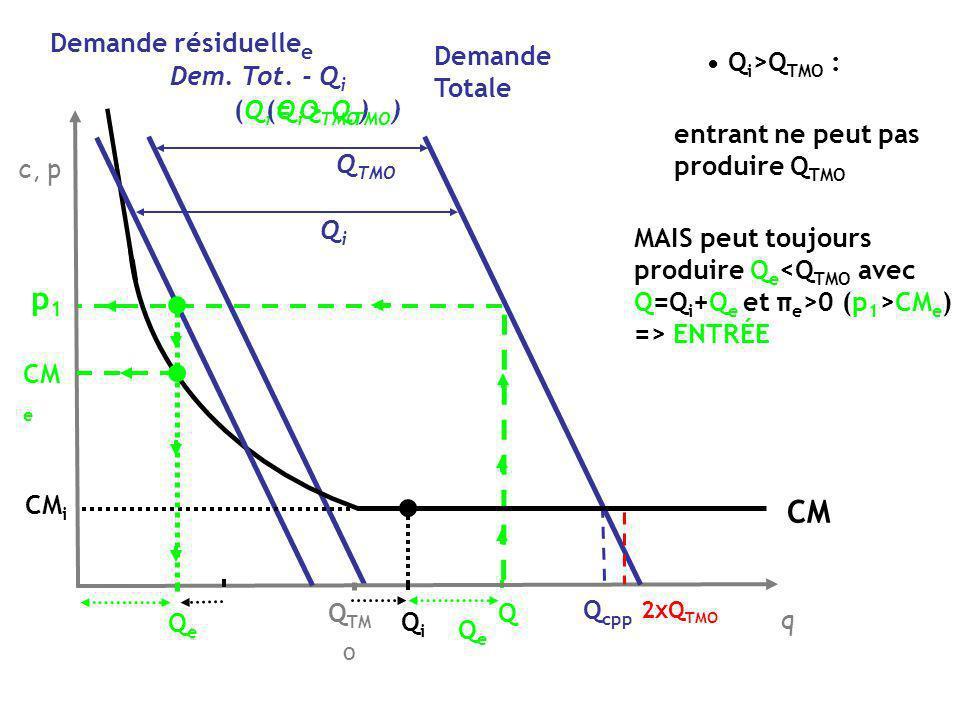 Pour bloquer lentrée, installée doit produire Q i =Q L ( p L ) telle que prix après lentrée => π e 0 quelle que soit Q e (p L, Q L ) tel que : p 1 (Q L + Q e ) CM e Q e si Q e >0, p 1 Cm e Barrière à lentrée (Q i = Q L ) Demande résiduelle e Dem.