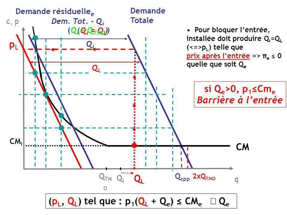 Pour bloquer lentrée, installée doit produire Q i =Q L ( p L ) telle que prix après lentrée => π e 0 quelle que soit Q e (p L, Q L ) tel que : p 1 (Q