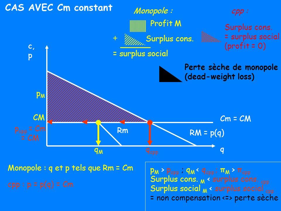 CM RM = p(q) qMqM pMpM CM M Comparaison avec cpp : p (=RM) = Cm (tarification au coût marginal) q cpp p cpp CM cpp A B C Perte sèche (dead-weight loss) En monopole : p, q, π, surplus cons., surplus social Coût pour la société perte sèche .