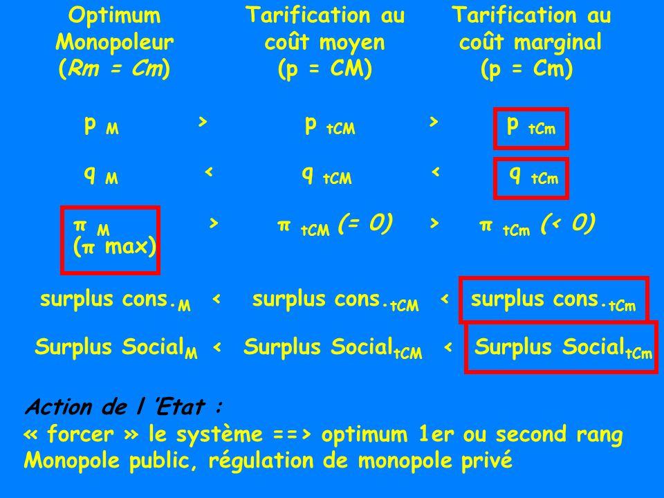 Optimum Monopoleur (Rm = Cm) Tarification au coût moyen (p = CM) Tarification au coût marginal (p = Cm) Surplus Social M < Surplus Social tCM < Surplu