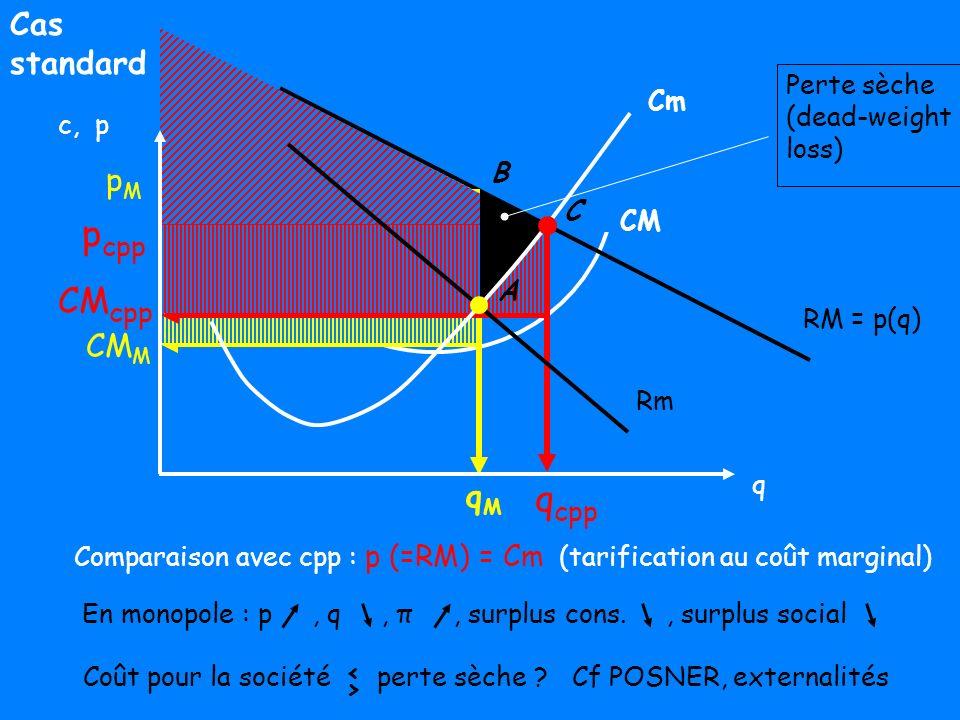 B2/ La question du MONOPOLE NATUREL CM MONOPOLE NATUREL : cas où le coût de production d un bien est minimum lorsque la totalité de la production vendue sur le marché est assurée par une seule firme Condition 1 : sous-additivité de la fonction de coût… Rq : CM => sous-additivité mais pas l inverse (CM = condition suffisante mais pas nécessaire) Zone de sous-additivité Zone de CM décroissants TMO