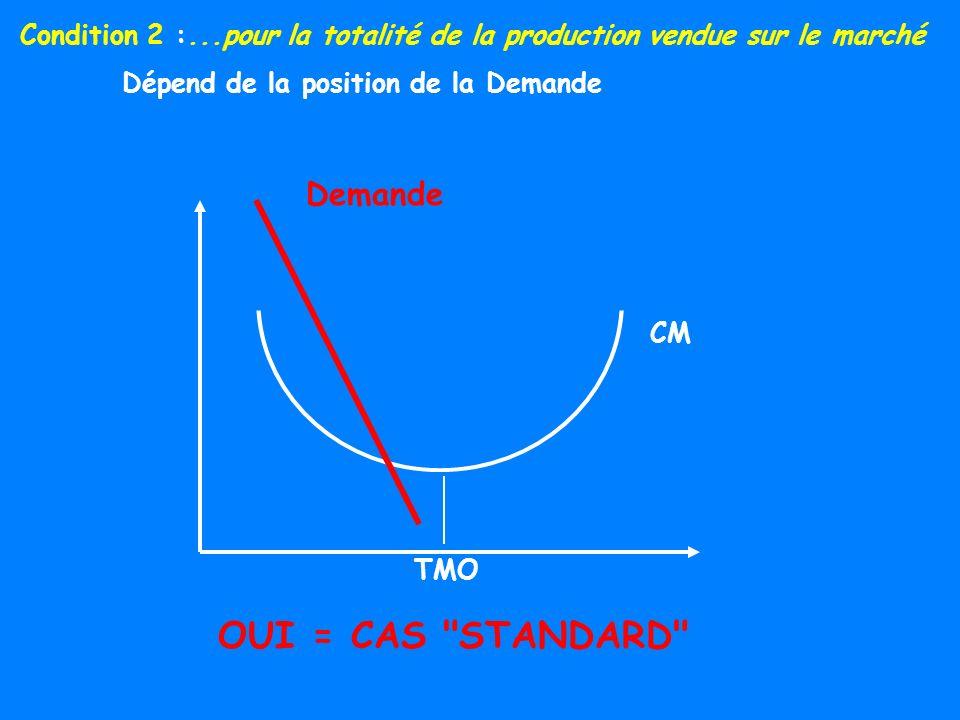 Condition 2 :...pour la totalité de la production vendue sur le marché Dépend de la position de la Demande CM Demande OUI = CAS