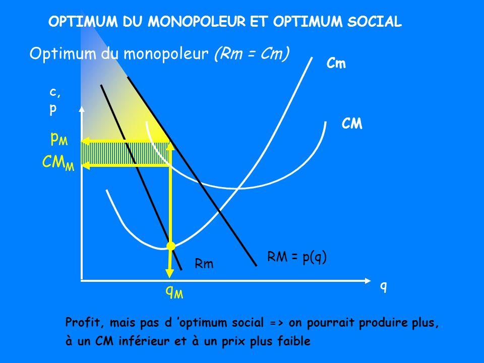 Cm RM = p(q) q tCm p tCm CM tCm Surplus con.